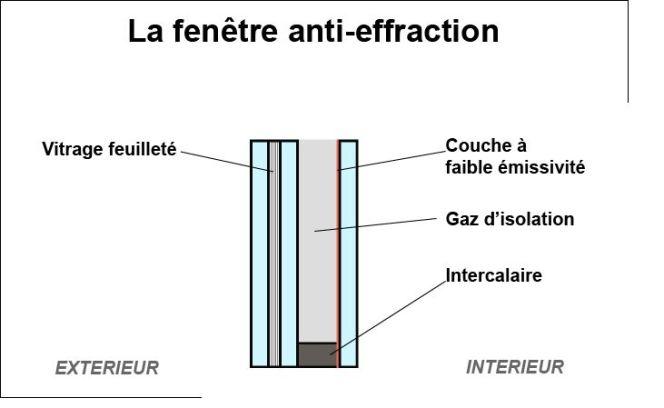 Schéma d'une vitre anti-effraction