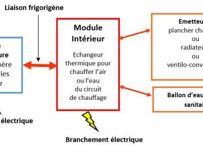 Branchements et raccordements d'une pompe à chaleur
