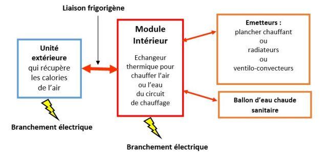 Schéma du raccordement d'une pompe à chaleur bi-bloc air-air ou air-eau