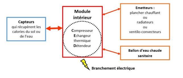 Schéma du raccordement d'une pompe à chaleur air-eau ou air-air monobloc