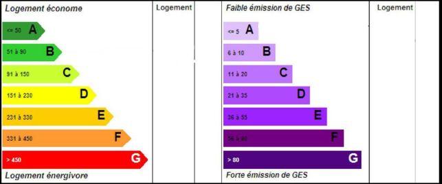 Comprendre les différentes classes énergétiques