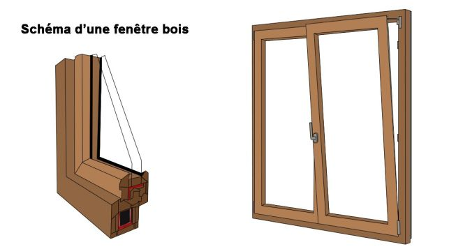 Fenêtre bois : comment bien la choisir ?