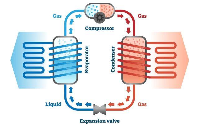 Fonctionnement général d'une pompe à chaleur