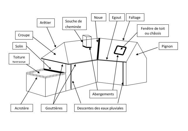 Lexique toiture: bien comprendre le schéma technique d'une toiture