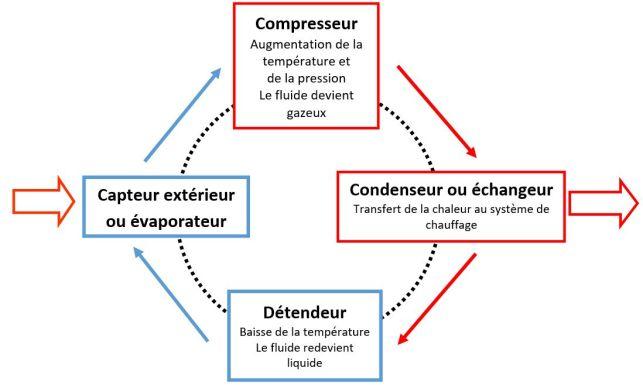 Schéma du circuit thermodynamique d'une pompe à chaleur