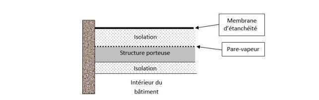 Schéma isolation mixte