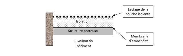 Schéma toiture inversée